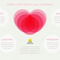 Where is the love in your company?
