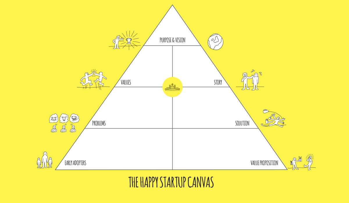 A simple framework for happy startups