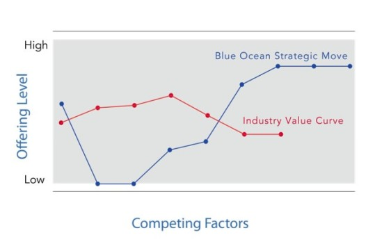The Blue Ocean framework