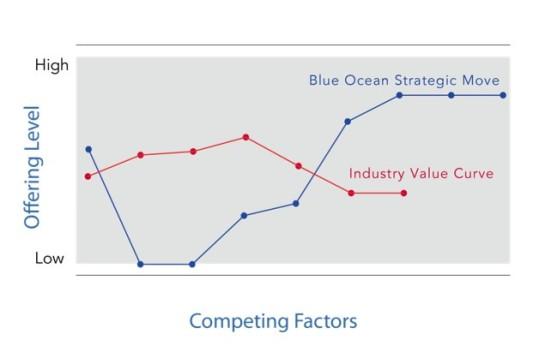 The Blue Ocean framework